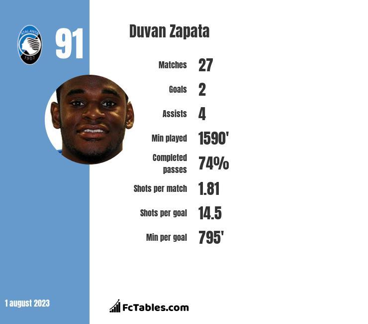 Duvan Zapata infographic