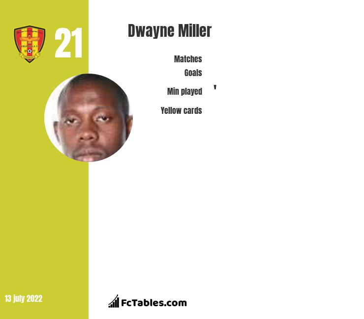 Dwayne Miller infographic