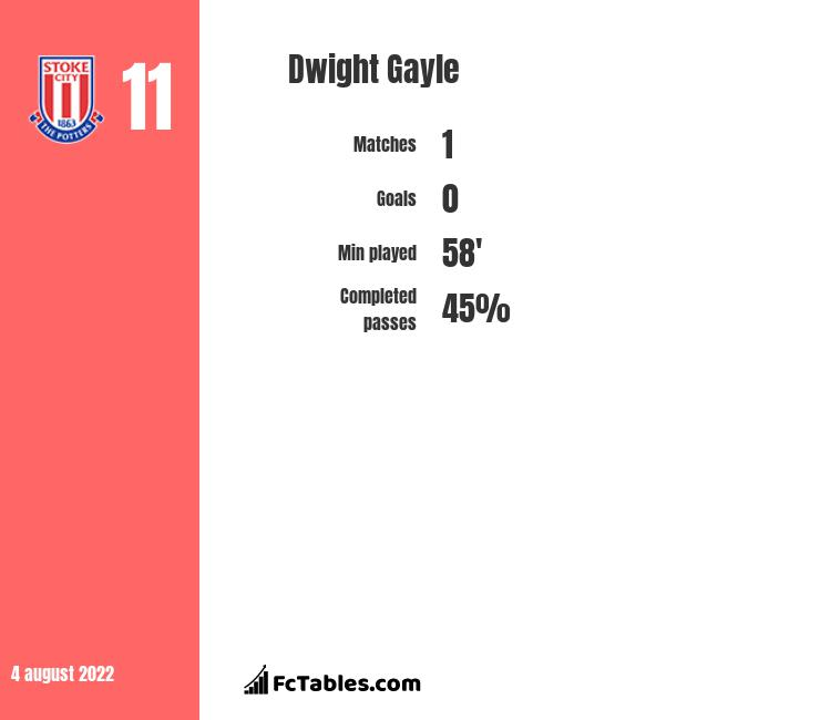 Dwight Gayle infographic