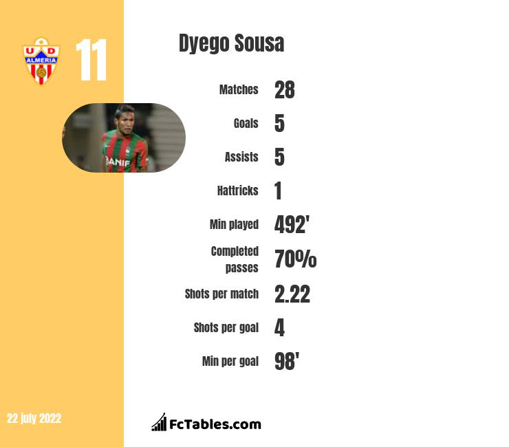 Dyego Sousa infographic statistics for Benfica