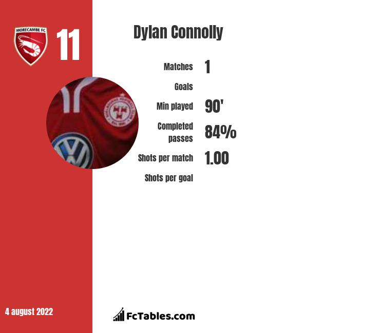 Dylan Connolly infographic statistics for Bradford City