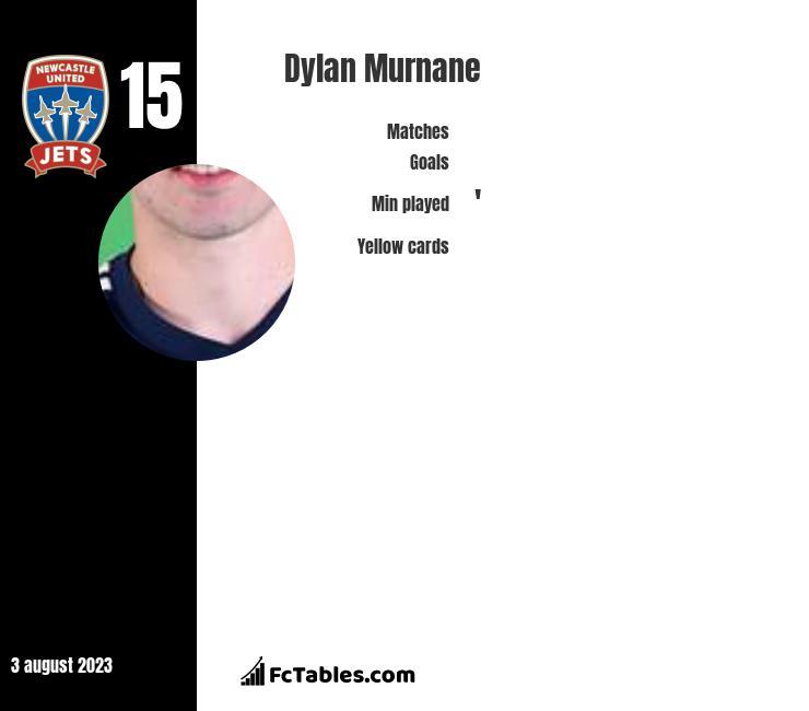 Dylan Murnane infographic