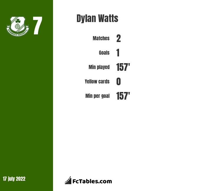 Dylan Watts infographic