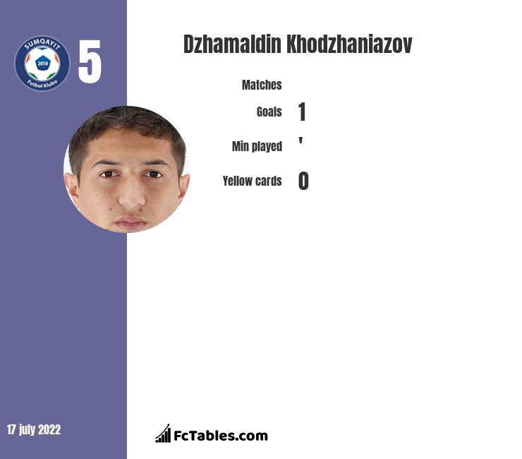 Dzhamaldin Khodzhaniazov infographic