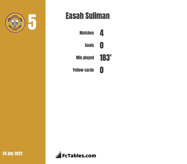 Easah Suliman infographic