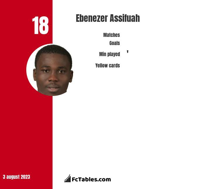 Ebenezer Assifuah infographic