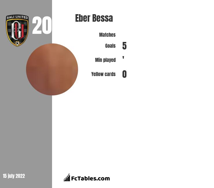 Eber Bessa infographic
