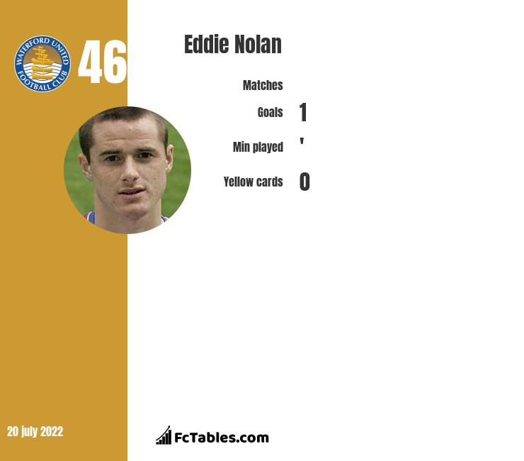 Eddie Nolan infographic