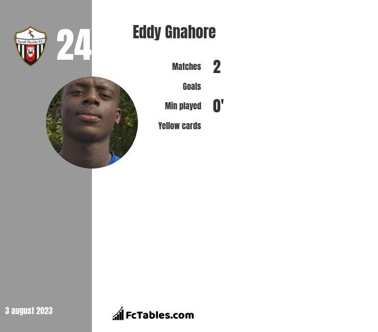 Eddy Gnahore infographic