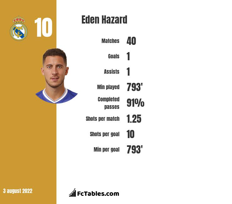 Eden Hazard infographic statistics for Real Madryt