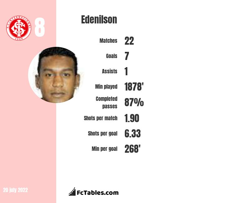 Edenilson infographic