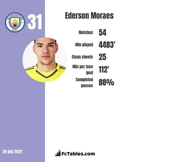 Ederson Moraes infographic statistics for Manchester City