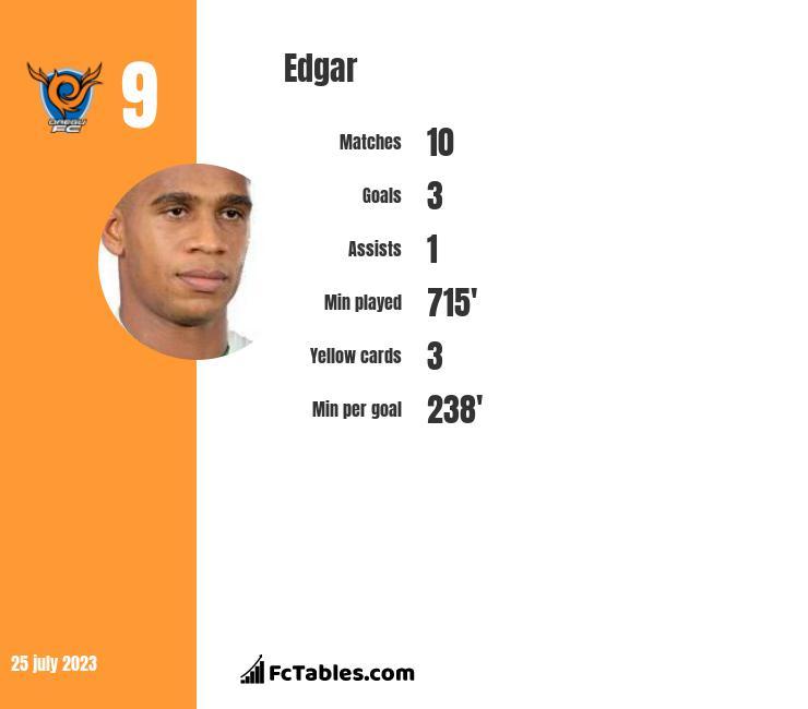 Edgar infographic