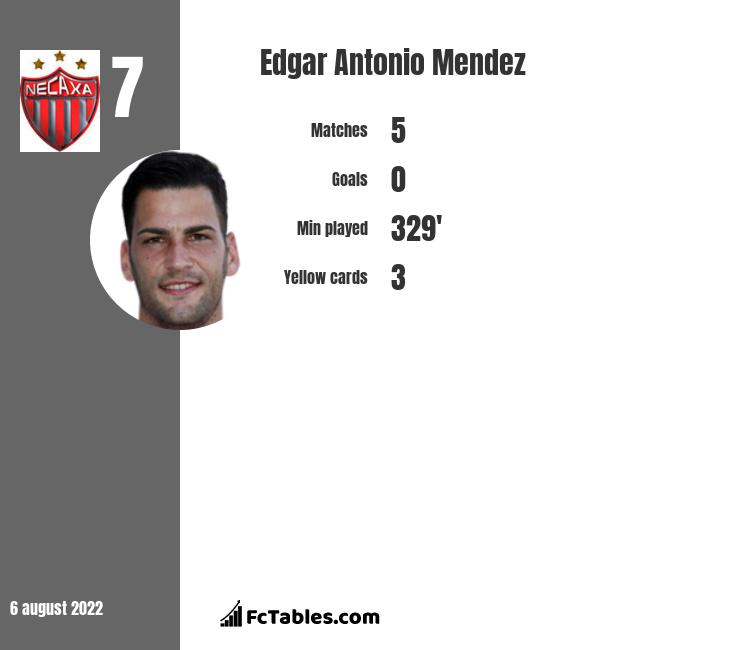 Edgar Antonio Mendez infographic statistics for Cruz Azul