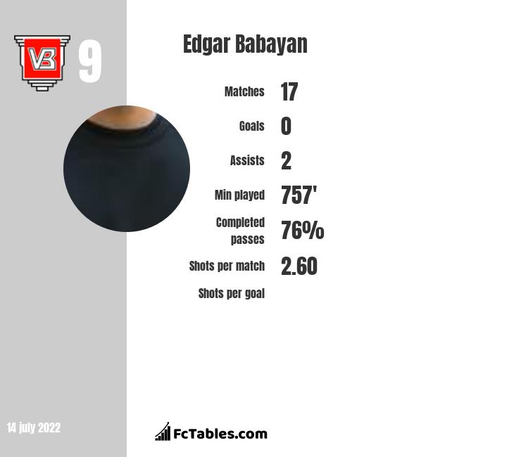 Edgar Babayan infographic