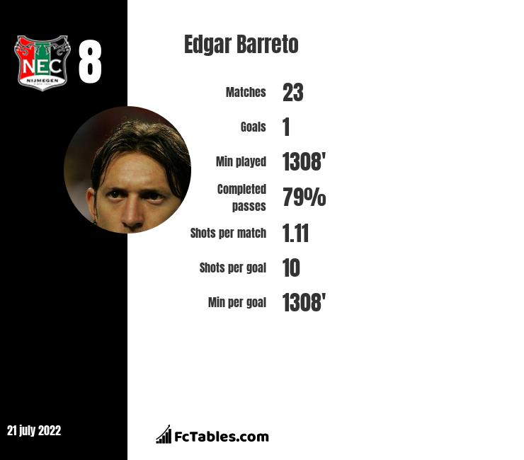 Edgar Barreto infographic
