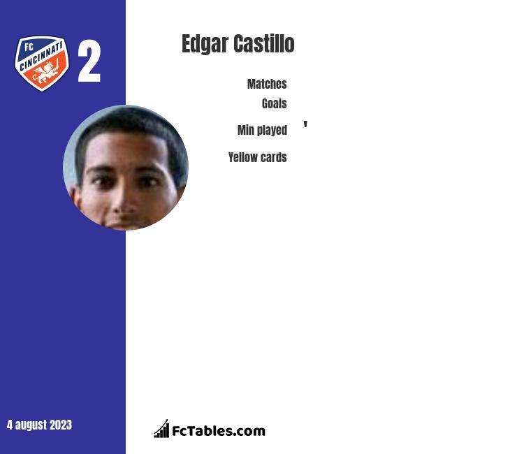 Edgar Castillo infographic