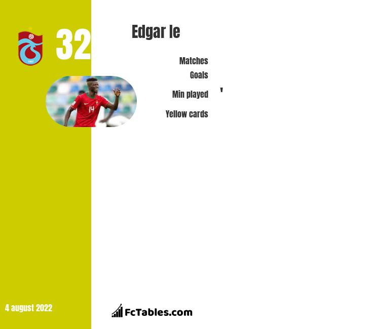 Edgar Ie infographic