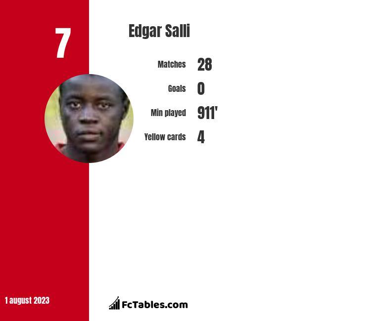 Edgar Salli infographic