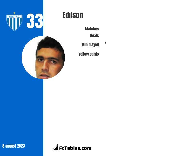 Edilson infographic