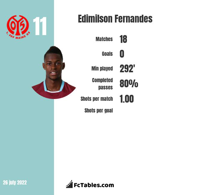 Edimilson Fernandes infographic statistics for West Ham