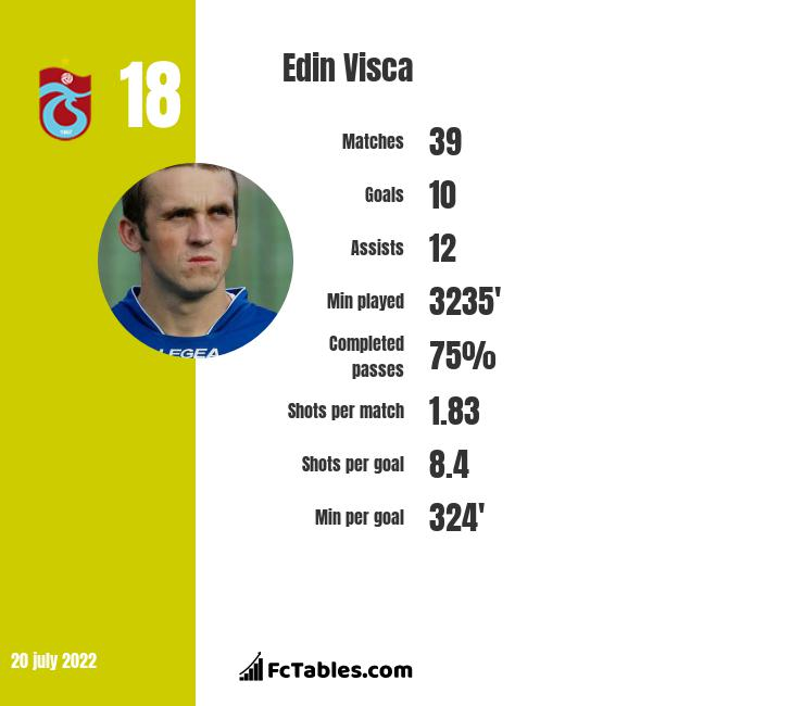Edin Visća infographic