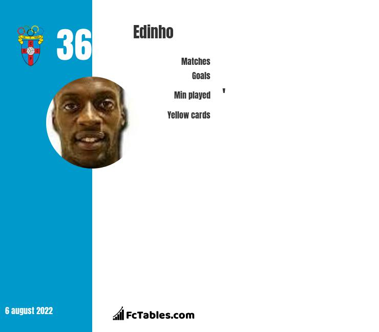 Edinho infographic statistics for Feirense