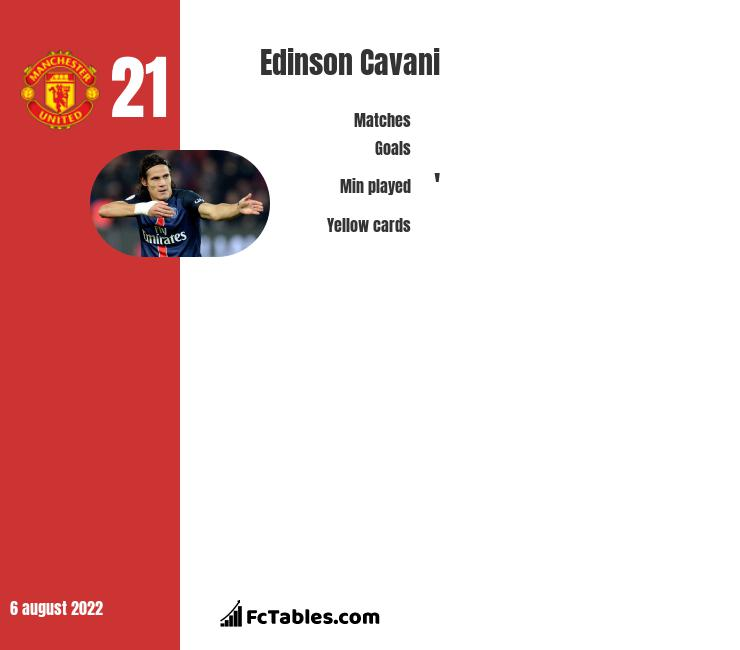 Edinson Cavani infographic statistics for PSG