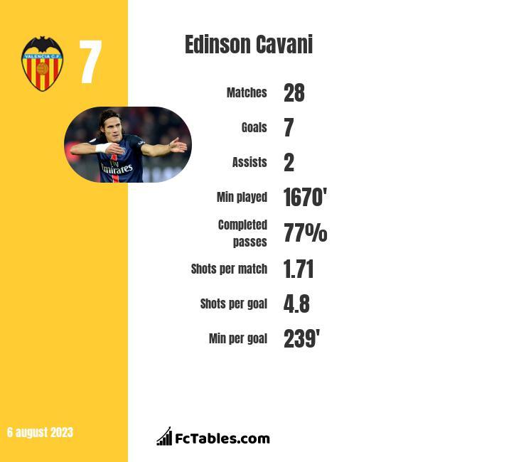 Edinson Cavani infographic statistics for Paris Saint Germain