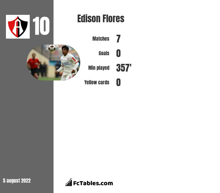 Edison Flores infographic statistics for DC United