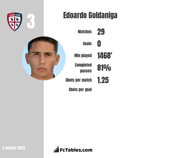 Edoardo Goldaniga infographic