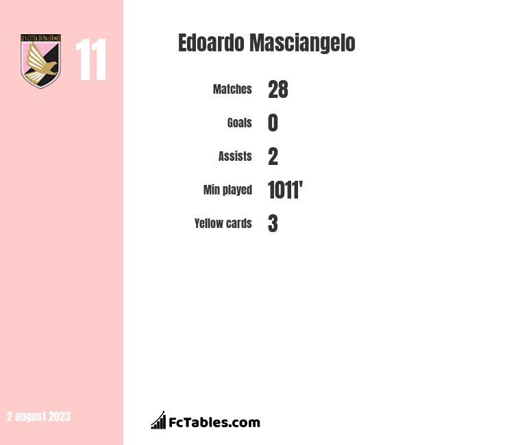 Edoardo Masciangelo stats