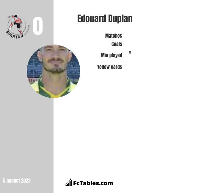 Edouard Duplan infographic