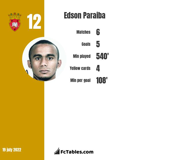 Edson Paraiba infographic