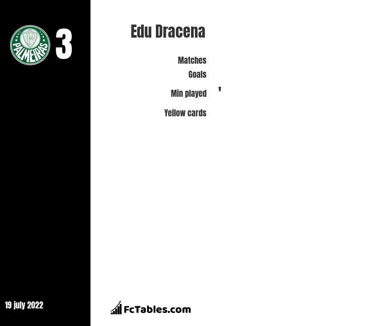 Edu Dracena infographic
