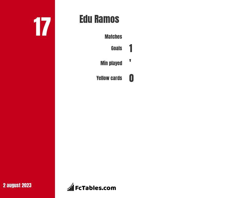 Edu Ramos infographic