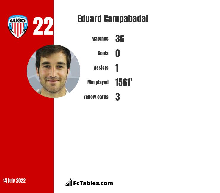 Eduard Campabadal infographic