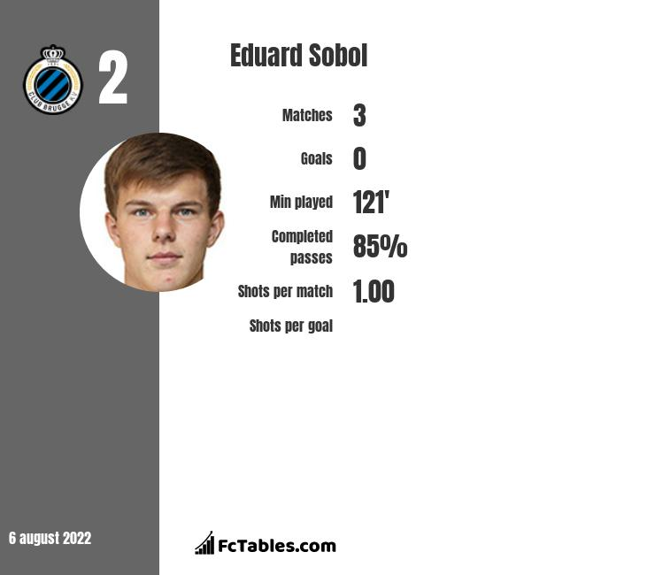 Eduard Sobol infographic statistics for Club Bruges