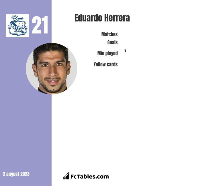 Eduardo Herrera infographic