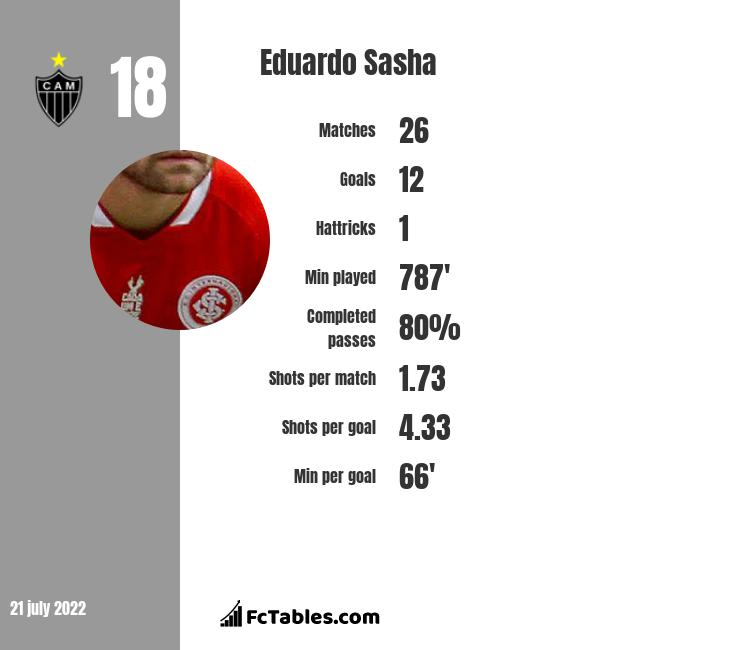 Eduardo Sasha infographic