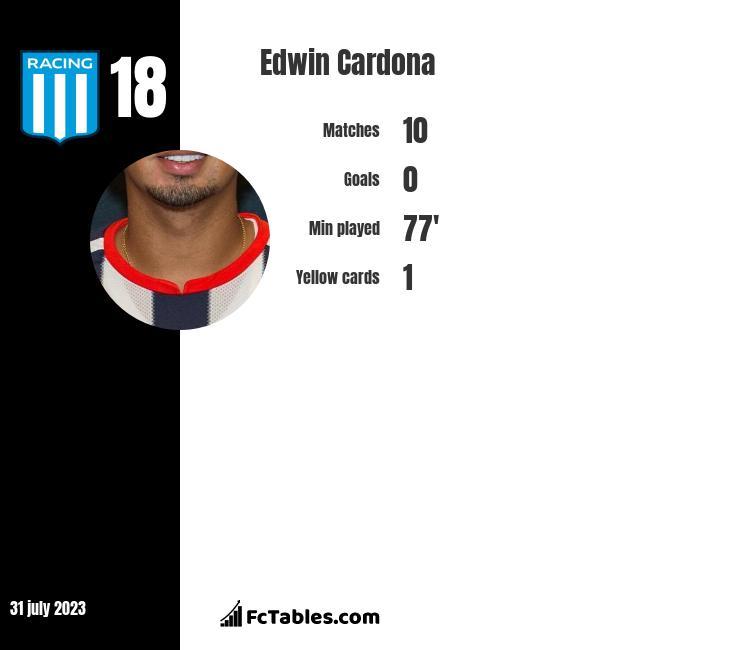 Edwin Cardona infographic
