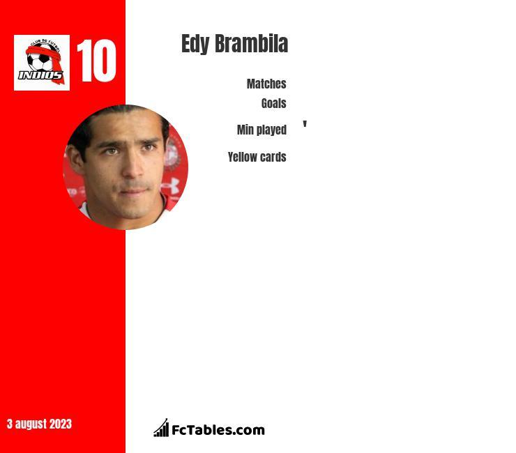 Edy Brambila infographic