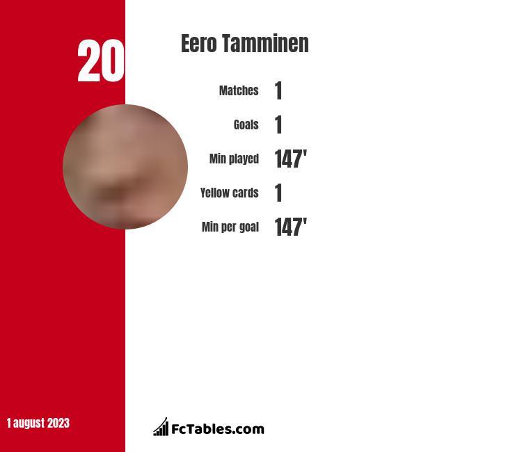 Eero Tamminen infographic