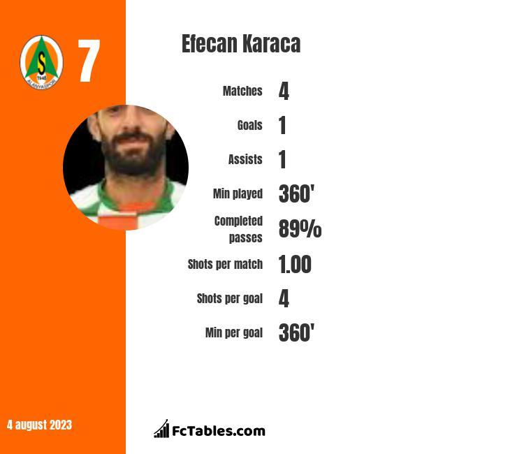 Efecan Karaca infographic