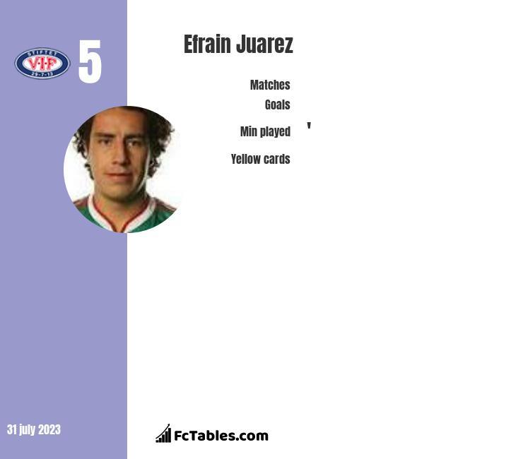 Efrain Juarez infographic