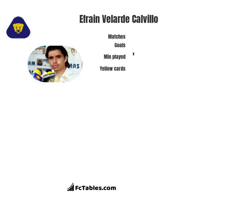 Efrain Velarde Calvillo infographic