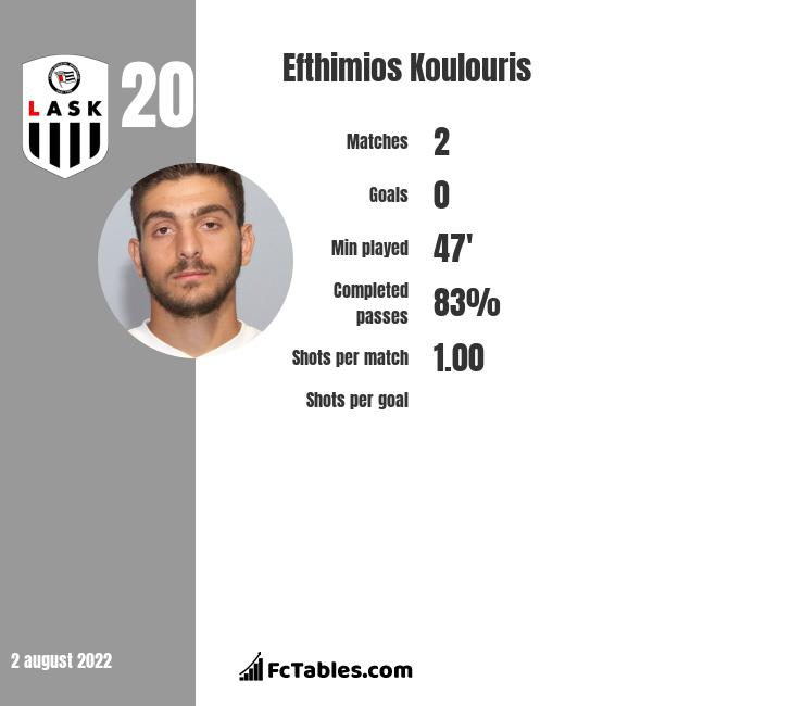 Efthimios Koulouris infographic statistics for Toulouse