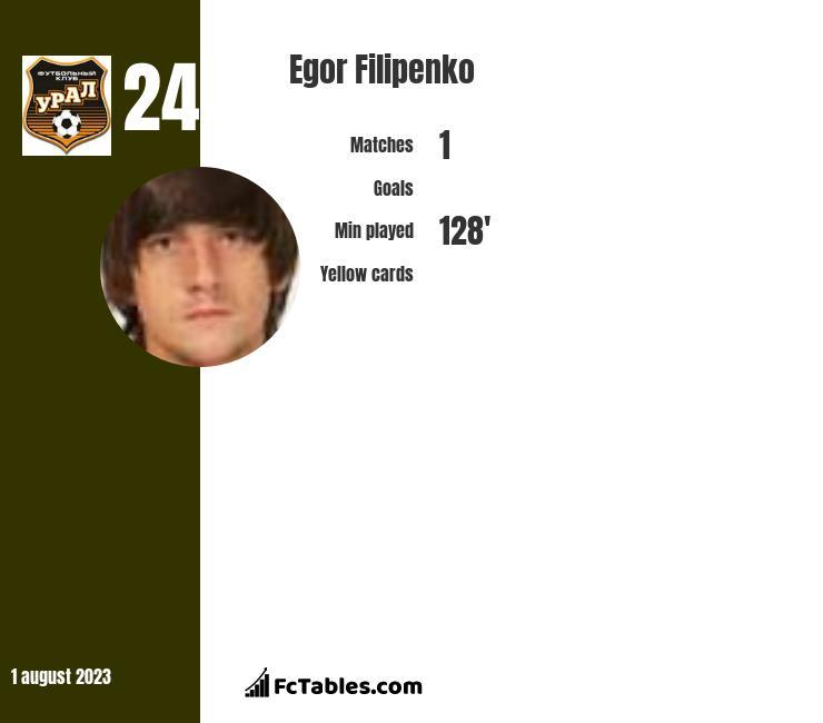 Egor Filipenko infographic