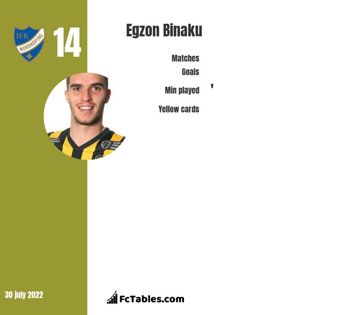 Egzon Binaku infographic