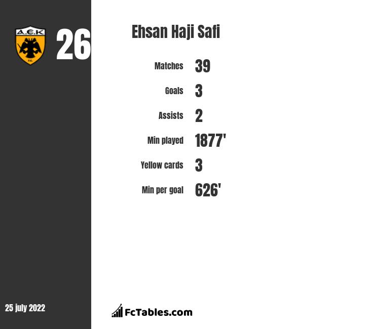 Ehsan Haji Safi infographic statistics for Olympiacos